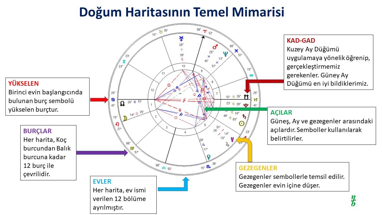 Doğum Haritası - Astroloji Dersleri