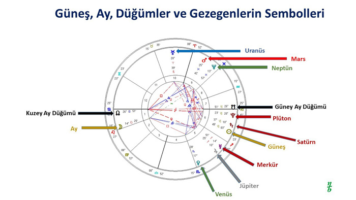 Astroloji Dersi 2 - Gezegenlerin Sembolleri