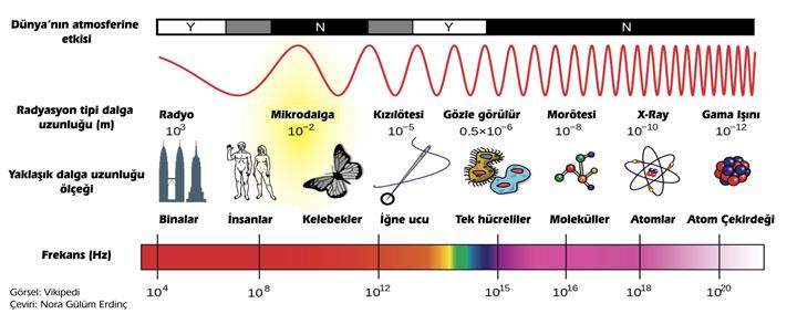 frekans değer aralıkları (elektromanyetik spektrum)