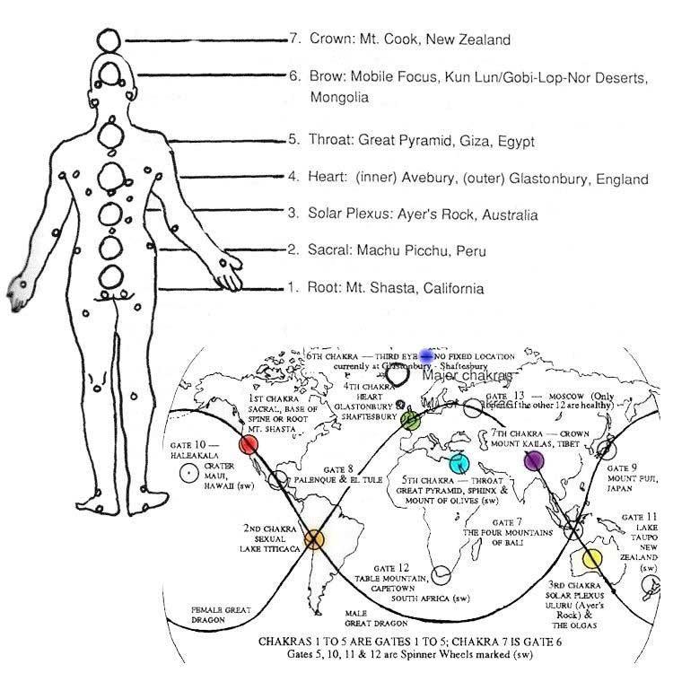 Dünya'nın Çakraları (Görsel Kaynak: zen12.com)