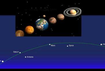 20 Ocak – 20 Şubat 2016 Merkür, Venüs, Mars, Jüpiter, Satürn hizalanması ve etkiler.